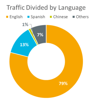 PPC Campaigns in Foreign Language